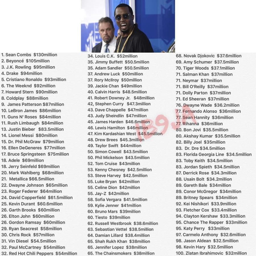 Forbes 2017 highest paid celebritieslist