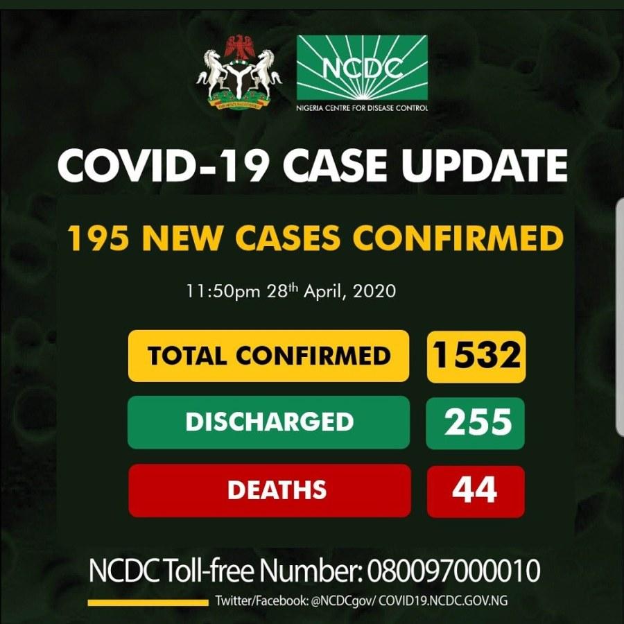COVID-19: 195 new cases reported inNigeria