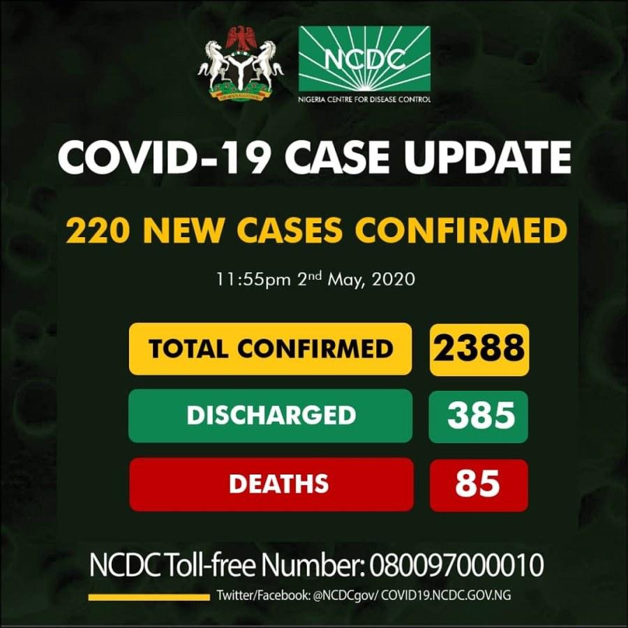 COVID-19 : 220 newcases