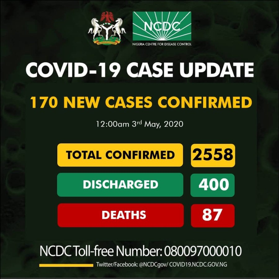 COVID-19 : 170 new cases confirmed in Nigeria